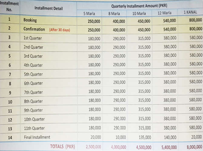 Royal Orchard Multan Quarterly Payment Plan