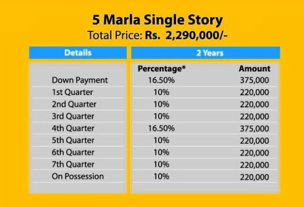 Khayaban e amin lahore plot prices maps houses Construction cost of 5 marla house